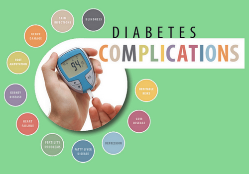 Are You Aware Of Long-term Complications Of Diabetes?